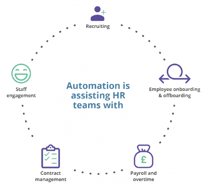 Automation technology is assisting HR teams with...