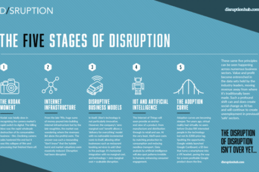 The five stages of tech disruption